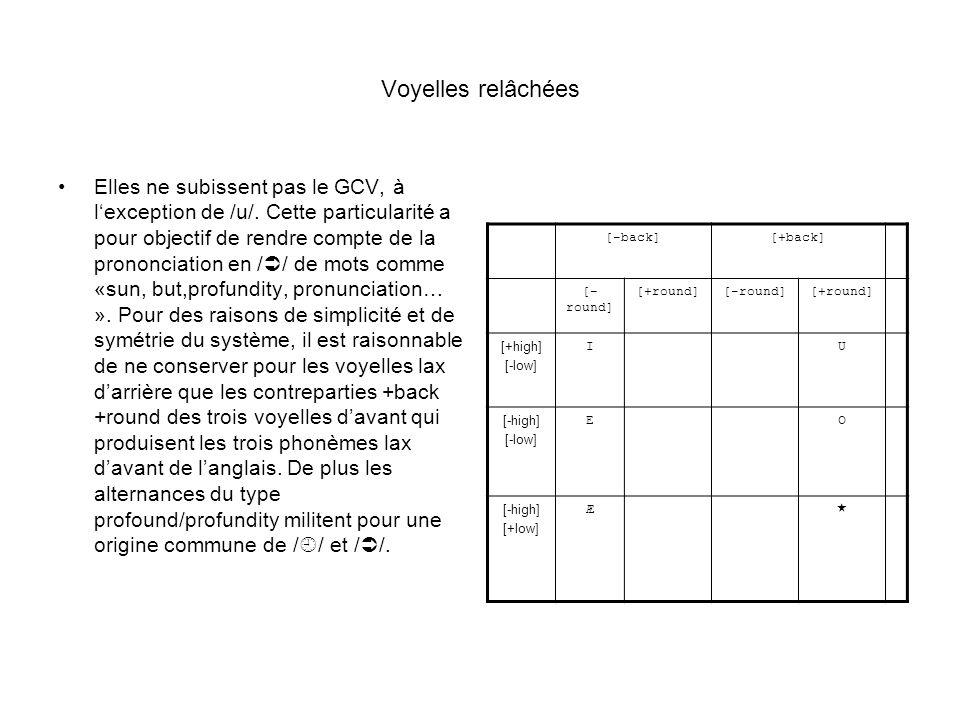 Voyelles relâchées Elles ne subissent pas le GCV, à lexception de /u/. Cette particularité a pour objectif de rendre compte de la prononciation en / /