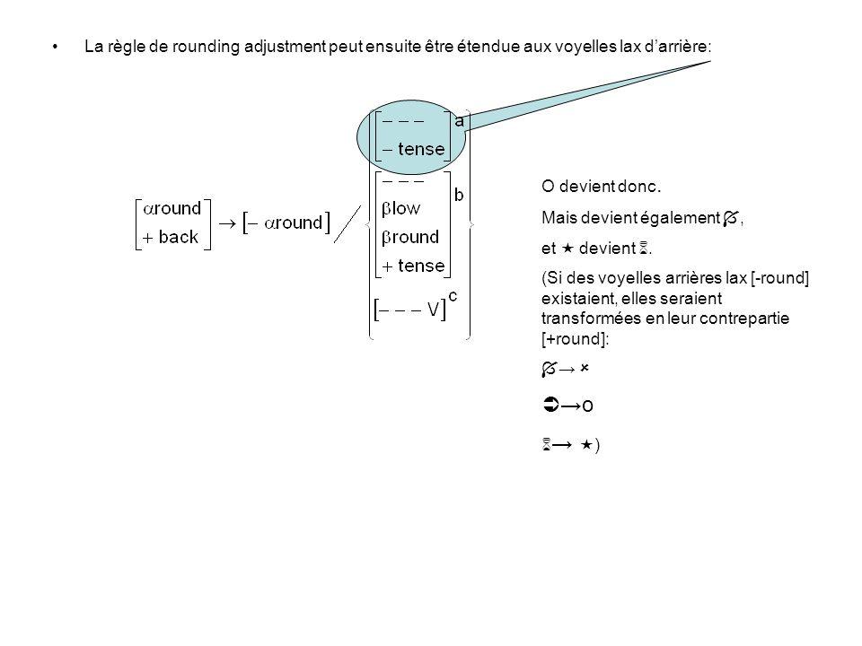 La règle de rounding adjustment peut ensuite être étendue aux voyelles lax darrière: O devient donc. Mais devient également, et devient. (Si des voyel
