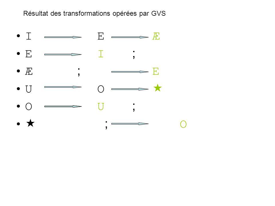 IEÆ EI ; Æ ; E UO OU ; ; O Résultat des transformations opérées par GVS