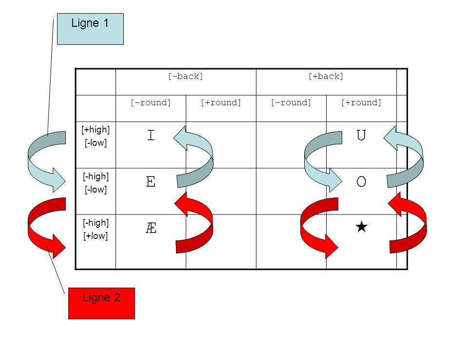 Le cas de / /: Le RA va rendre [-round] la voyelle sous-jacente, (et réciproquement une éventuelle voyelle a [+round]); dans le cas de mots comme « pot, hot,….