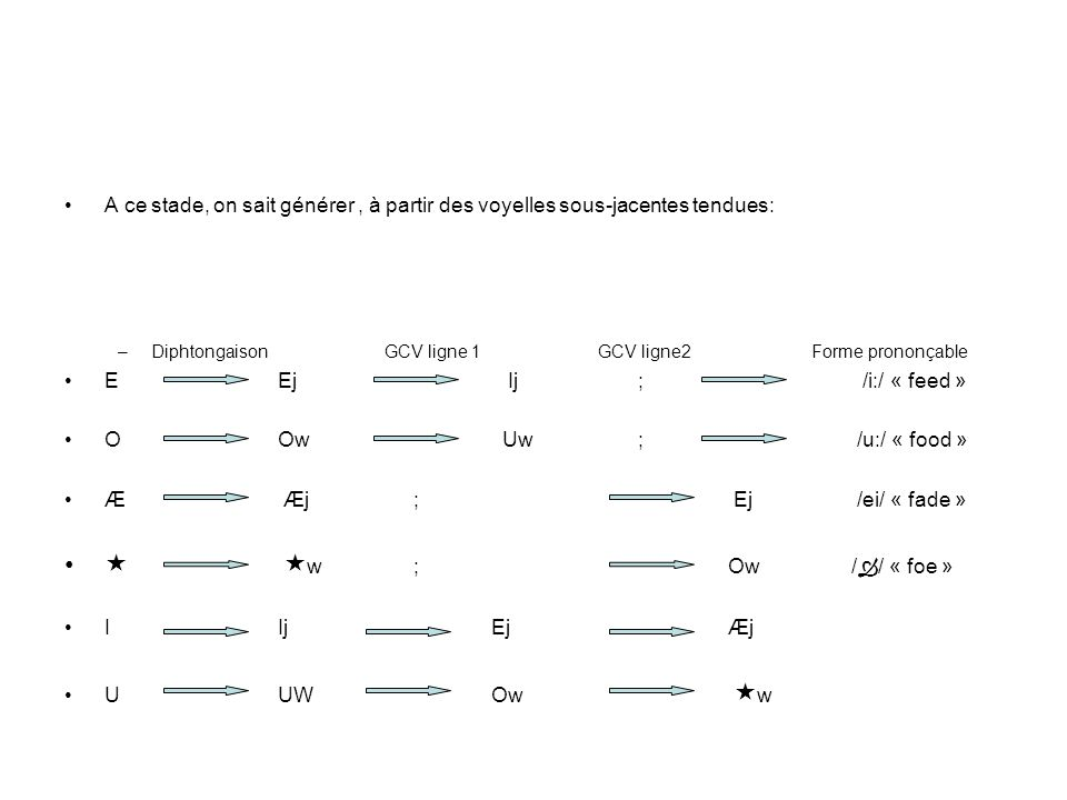 A ce stade, on sait générer, à partir des voyelles sous-jacentes tendues: –DiphtongaisonGCV ligne 1GCV ligne2 Forme prononçable EEj Ij ; /i:/ « feed »