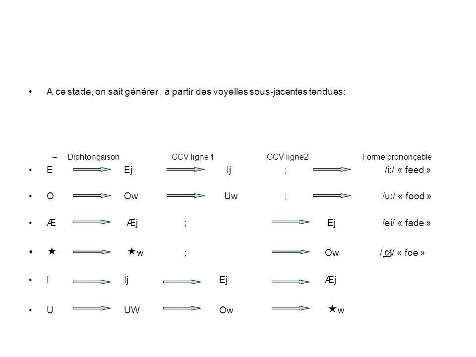 A ce stade, on sait générer: Diphtongaison Glide voc GCV ligne 1GCV ligne2 BA RA1 RA2 F.