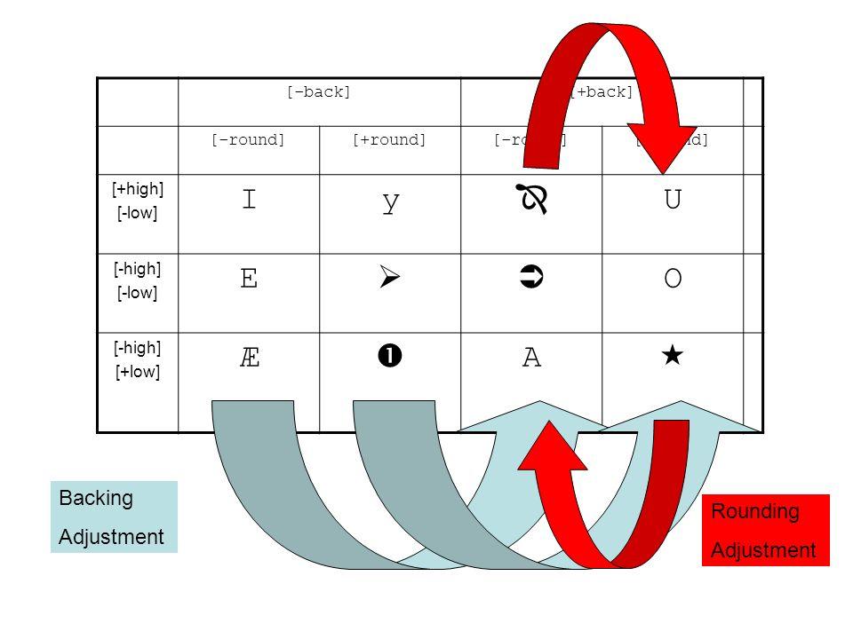 Backing Adjustment Æ A C A C Glide ou voyelle (Le signe de rounding nest pas affecté)