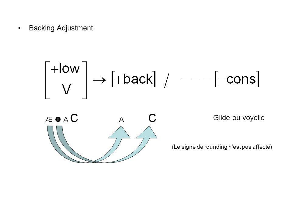 spæ# spæw (règle spécifique) spæu (Glide voc) spæ B (reduction) spa B (backing adjustment) /spa:/