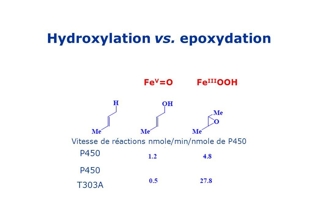 Hydroxylation vs. epoxydation Fe V =OFe III OOH Vitesse de réactions nmole/min/nmole de P450 P450 T303A