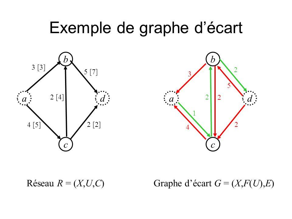 Exemple de graphe décart ad b c 4 [5] 2 [4] 5 [7] 2 [2] 3 [3] ad b c 1 2 2 2 3 Réseau R = (X,U,C)Graphe décart G = (X,F(U),E) 4 5 2
