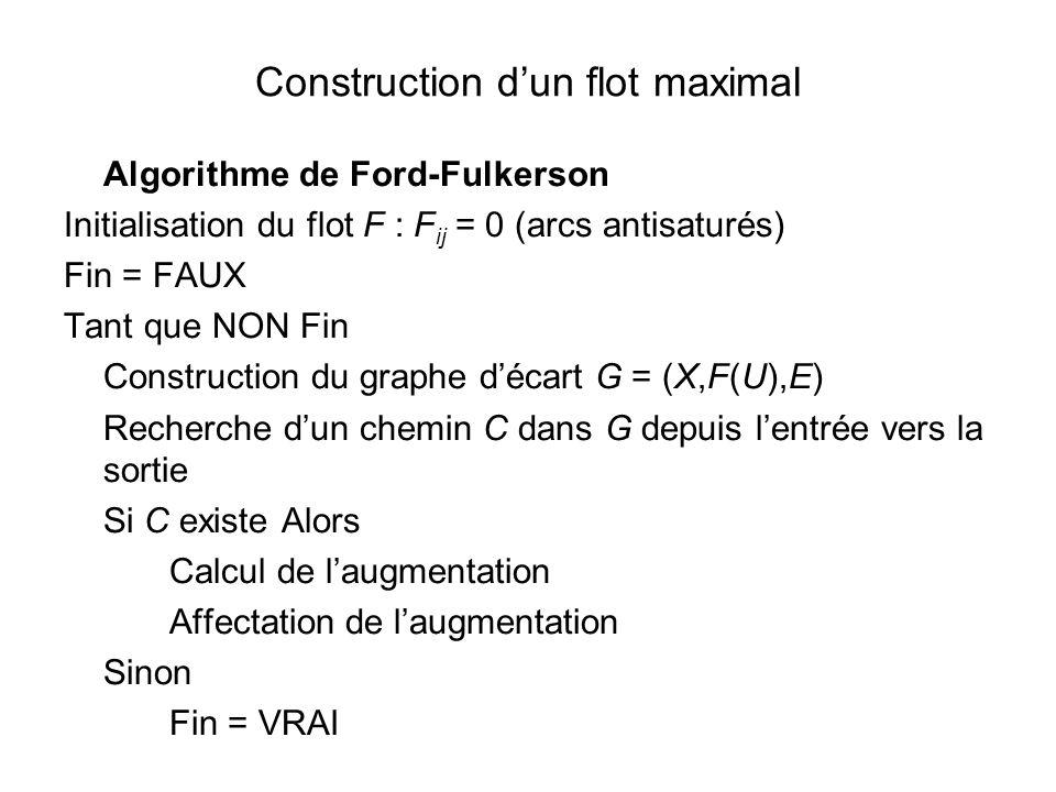 Construction dun flot maximal Algorithme de Ford-Fulkerson Initialisation du flot F : F ij = 0 (arcs antisaturés) Fin = FAUX Tant que NON Fin Construc