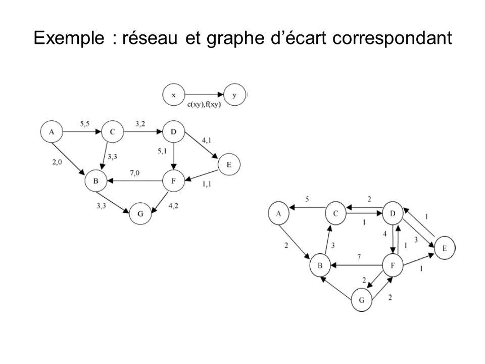 Exemple : réseau et graphe décart correspondant