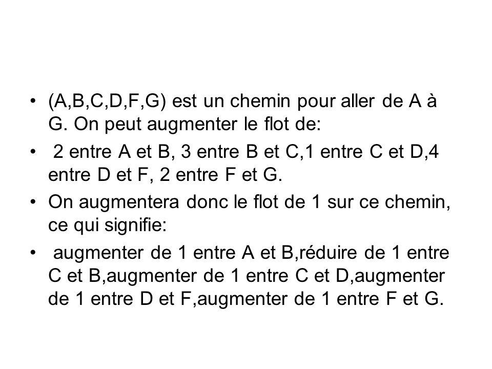 (A,B,C,D,F,G) est un chemin pour aller de A à G. On peut augmenter le flot de: 2 entre A et B, 3 entre B et C,1 entre C et D,4 entre D et F, 2 entre F