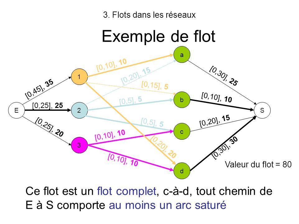 3. Flots dans les réseaux Exemple de flot E 1 2 3 a b d c S [0,10], 10 [0,15], 5 [0,20], 20 [0,20], 15 [0,5], 5 [0,10], 10 [0,45], 35 [0,25], 25 [0,25