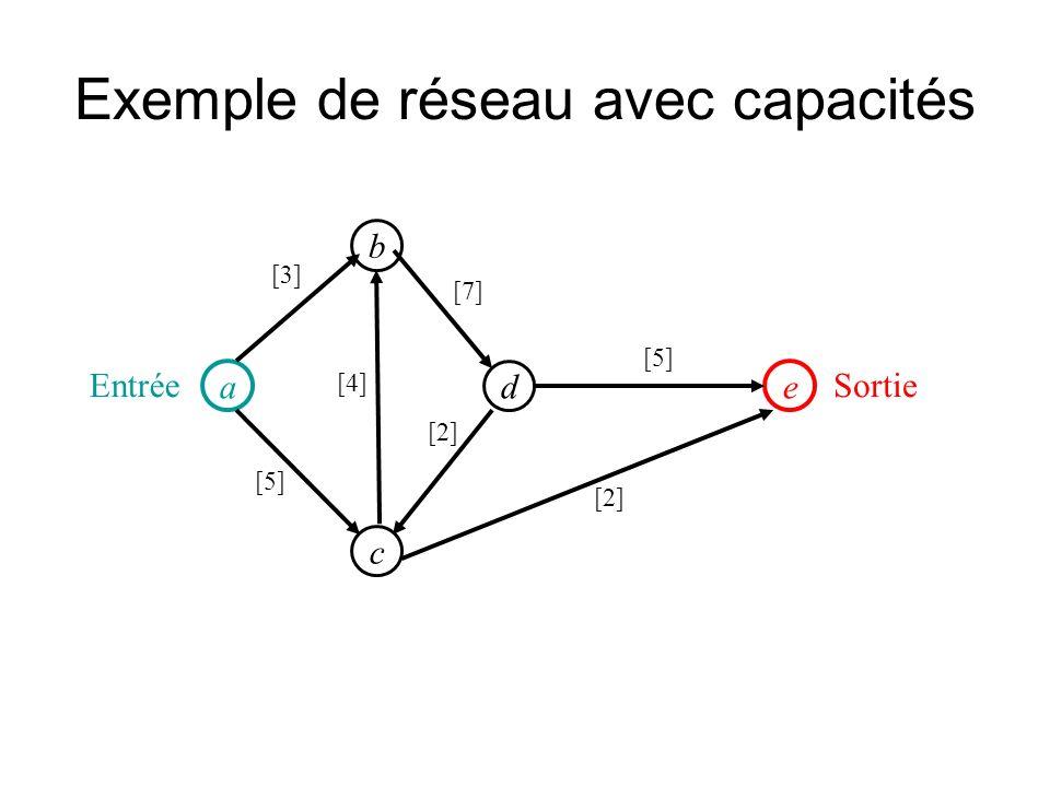 Exemple de réseau avec capacités a d b e c [5] [4] [7] [2] [5] [2] [3] SortieEntrée