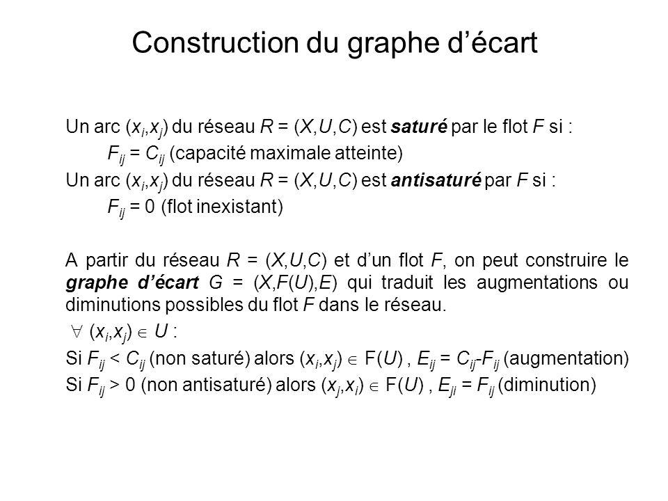 Construction du graphe décart Un arc (x i,x j ) du réseau R = (X,U,C) est saturé par le flot F si : F ij = C ij (capacité maximale atteinte) Un arc (x