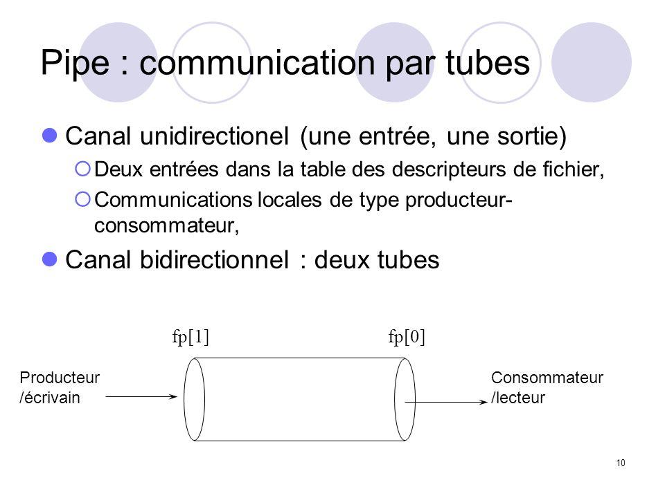 10 Pipe : communication par tubes Canal unidirectionel (une entrée, une sortie) Deux entrées dans la table des descripteurs de fichier, Communications