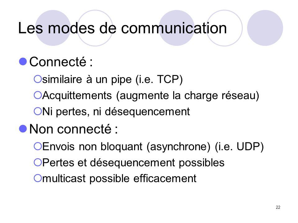 22 Les modes de communication Connecté : similaire à un pipe (i.e. TCP) Acquittements (augmente la charge réseau) Ni pertes, ni désequencement Non con