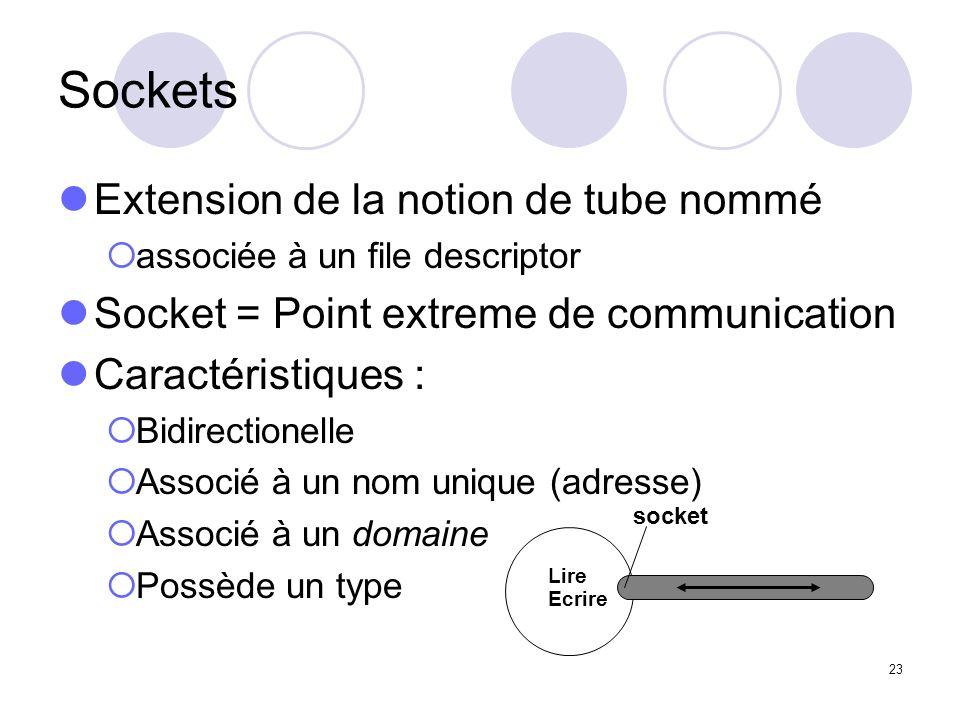 23 Sockets Extension de la notion de tube nommé associée à un file descriptor Socket = Point extreme de communication Caractéristiques : Bidirectionel