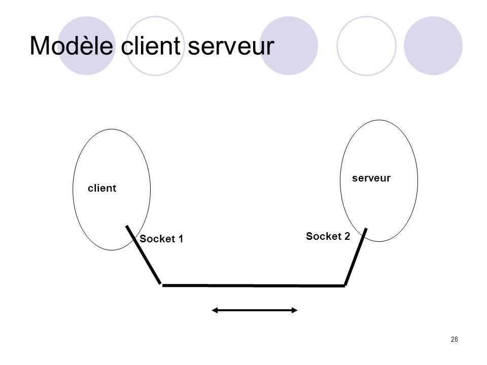 28 Modèle client serveur client serveur Socket 1 Socket 2