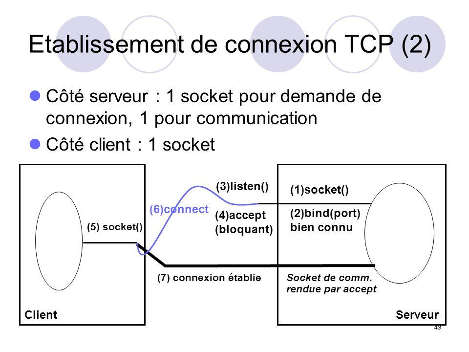 49 (7) connexion établieSocket de comm. rendue par accept Etablissement de connexion TCP (2) Côté serveur : 1 socket pour demande de connexion, 1 pour
