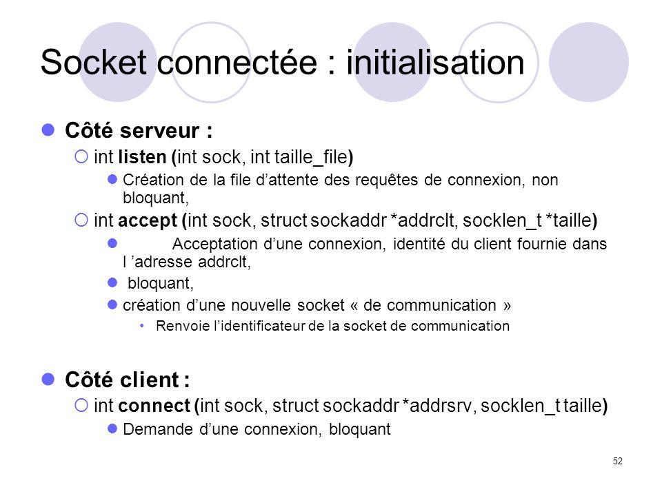 52 Socket connectée : initialisation Côté serveur : int listen (int sock, int taille_file) Création de la file dattente des requêtes de connexion, non