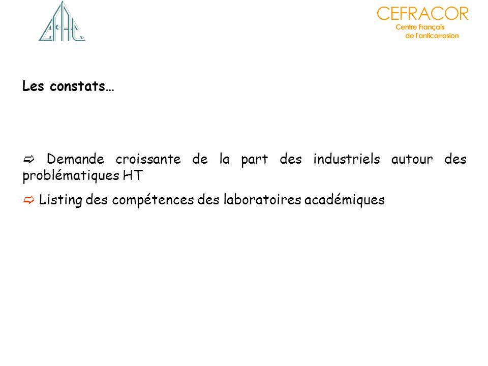 Les constats… Demande croissante de la part des industriels autour des problématiques HT Listing des compétences des laboratoires académiques Listing des compétences des laboratoires industriels