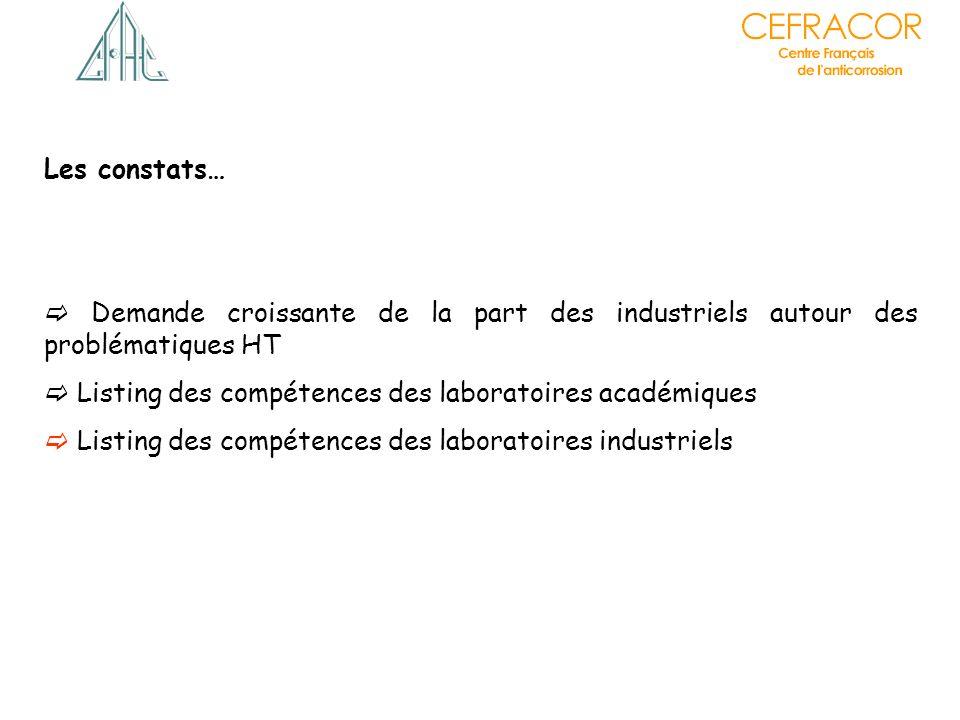Les constats… Demande croissante de la part des industriels autour des problématiques HT Listing des compétences des laboratoires académiques Listing des compétences des laboratoires industriels Diminution de nombre de laboratoires liés à lactivité HT