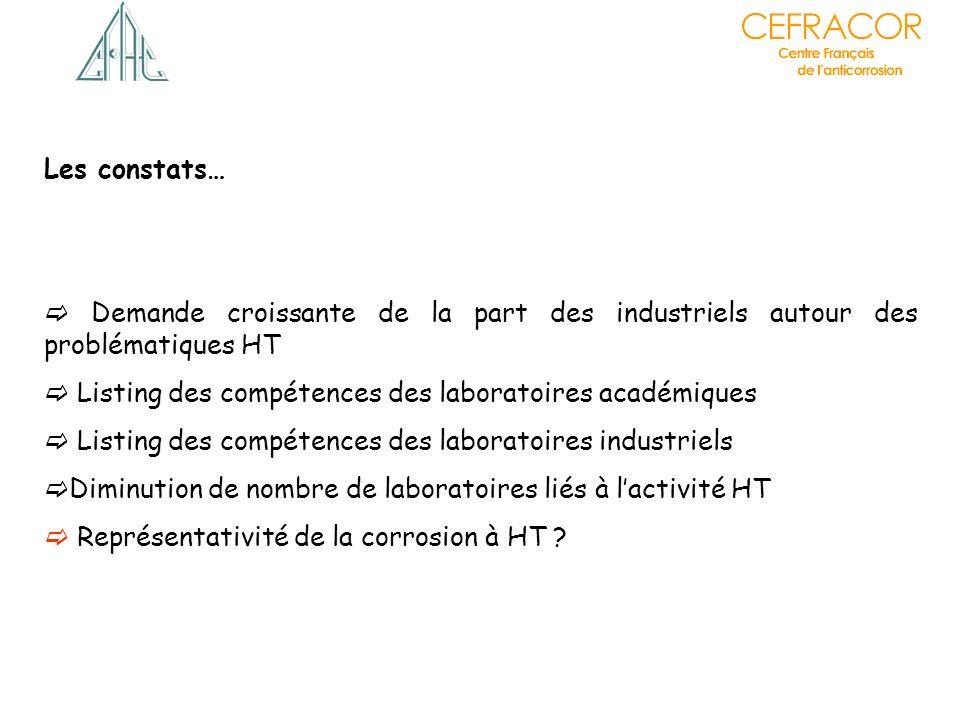Les constats… Demande croissante de la part des industriels autour des problématiques HT Listing des compétences des laboratoires académiques Listing
