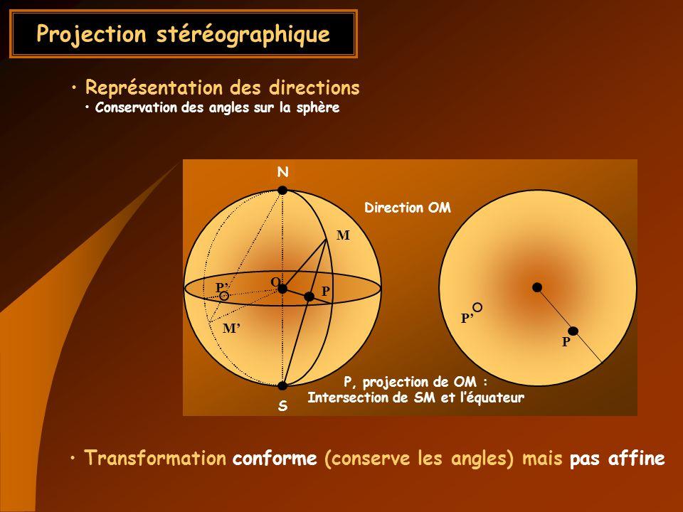 O N M P P P P M S N Projection stéréographique Représentation des directions Conservation des angles sur la sphère Direction OM P, projection de OM :