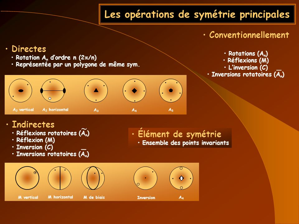 Les opérations de symétrie principales Conventionnellement Rotations (A n ) Réflexions (M) Linversion (C) Inversions rotatoires (A n ) Indirectes Réfl