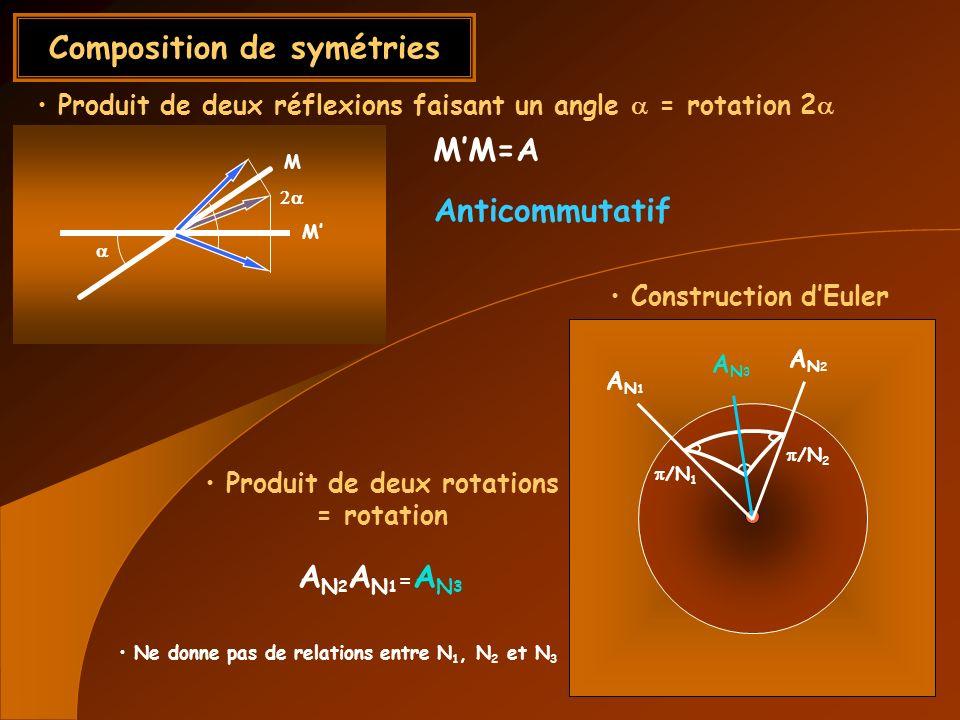 Composition de symétries Produit de deux réflexions faisant un angle = rotation 2 Produit de deux rotations = rotation MM=A M M AN1AN1 AN2AN2 AN3AN3 /