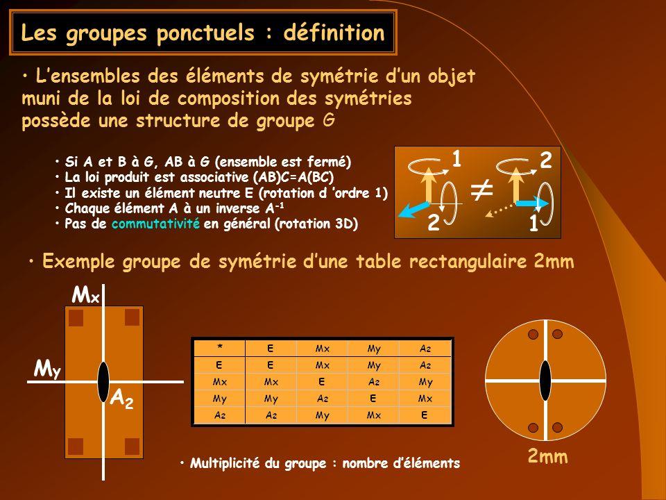 Les groupes ponctuels : définition Lensembles des éléments de symétrie dun objet muni de la loi de composition des symétries possède une structure de