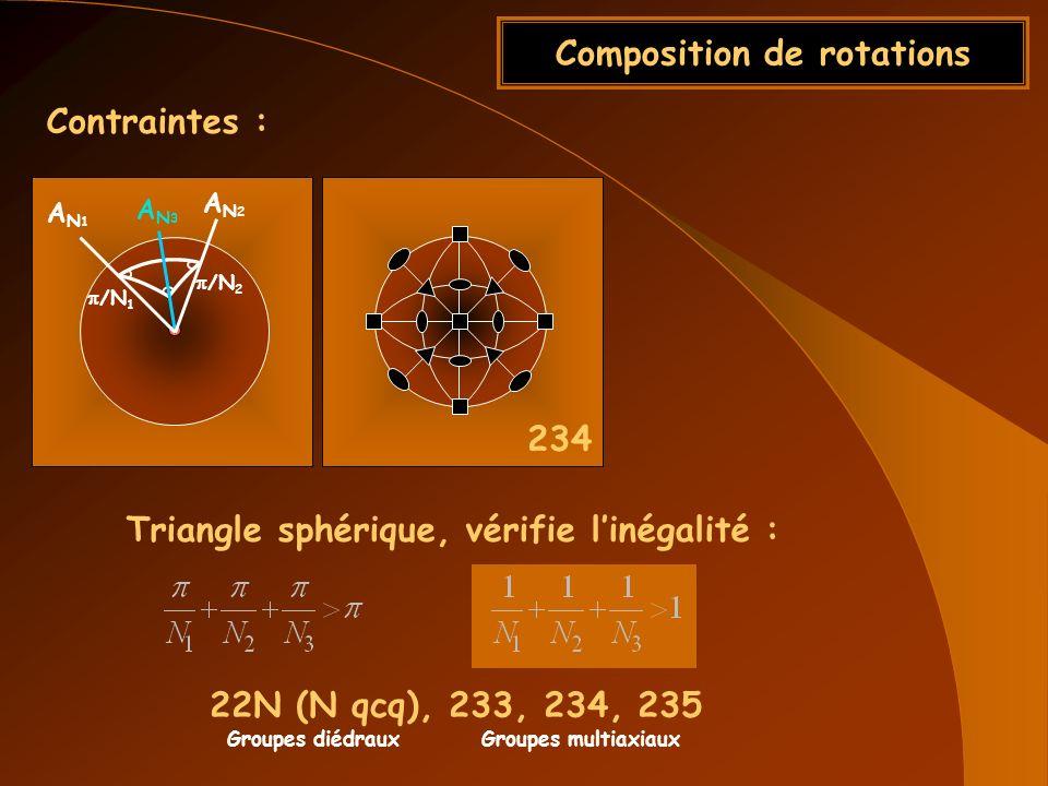 Composition de rotations AN1AN1 AN2AN2 AN3AN3 /N 1 /N 2 Triangle sphérique, vérifie linégalité : 22N (N qcq), 233, 234, 235 Groupes diédraux Groupes m