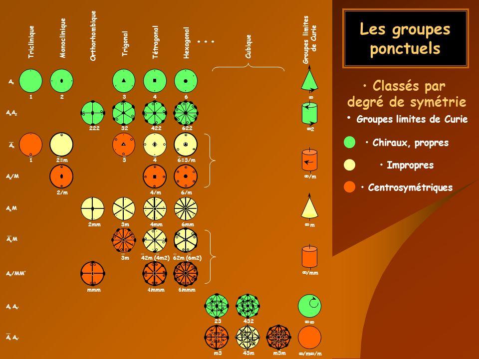 Les groupes ponctuels Classés par degré de symétrie Groupes limites de Curie Chiraux, propres Impropres Centrosymétriques m343mm3m /m /m 346=3/m2=m1 3