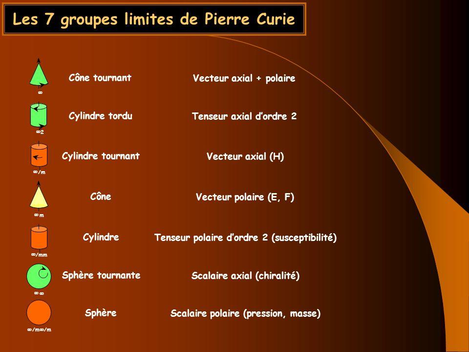 Les 7 groupes limites de Pierre Curie /m /m 2 /m /mm m Cône tournant Cylindre tordu Cylindre tournant Cône Cylindre Sphère tournante Sphère Vecteur ax