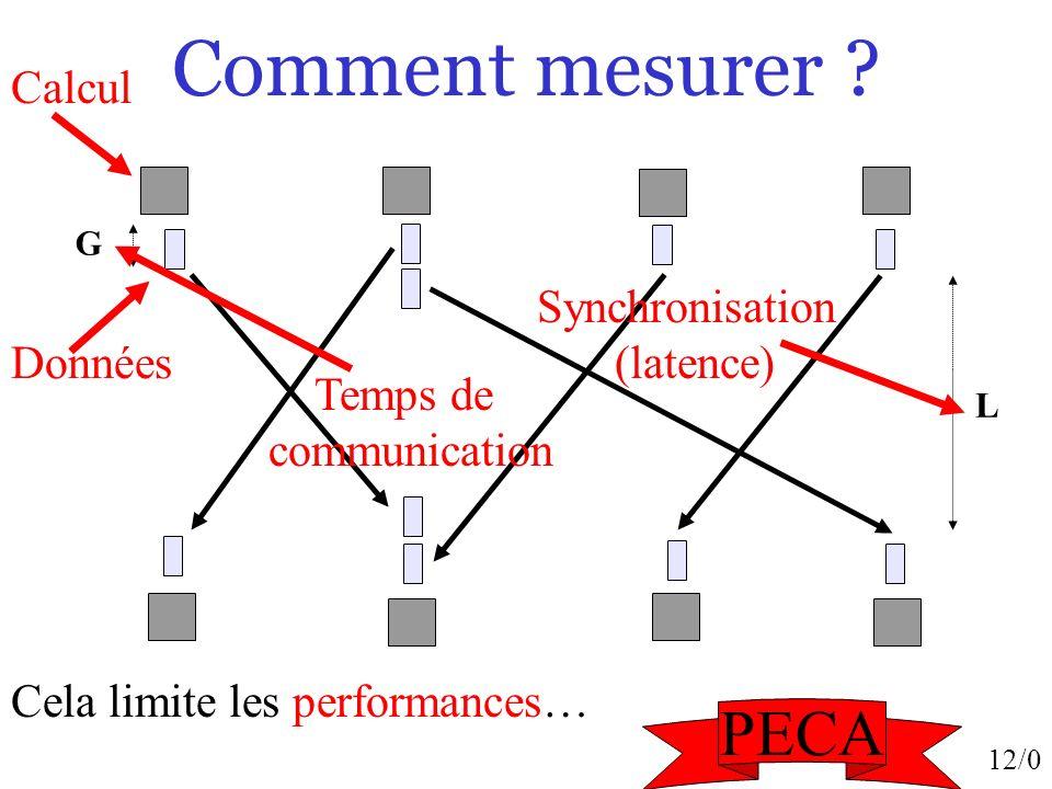 12/0 Comment mesurer ? L Cela limite les performances… Calcul Données G Synchronisation (latence) Temps de communication PECA