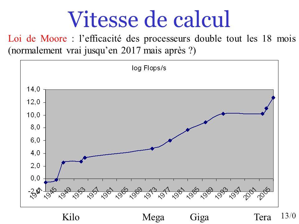 13/0 Vitesse de calcul Kilo Mega Giga Tera Loi de Moore : lefficacité des processeurs double tout les 18 mois (normalement vrai jusquen 2017 mais aprè