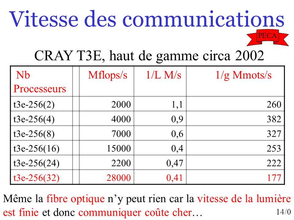 14/0 Vitesse des communications Nb Processeurs Mflops/s 1/L M/s 1/g Mmots/s t3e-256(2)20001,1260 t3e-256(4)40000,9382 t3e-256(8)70000,6327 t3e-256(16)
