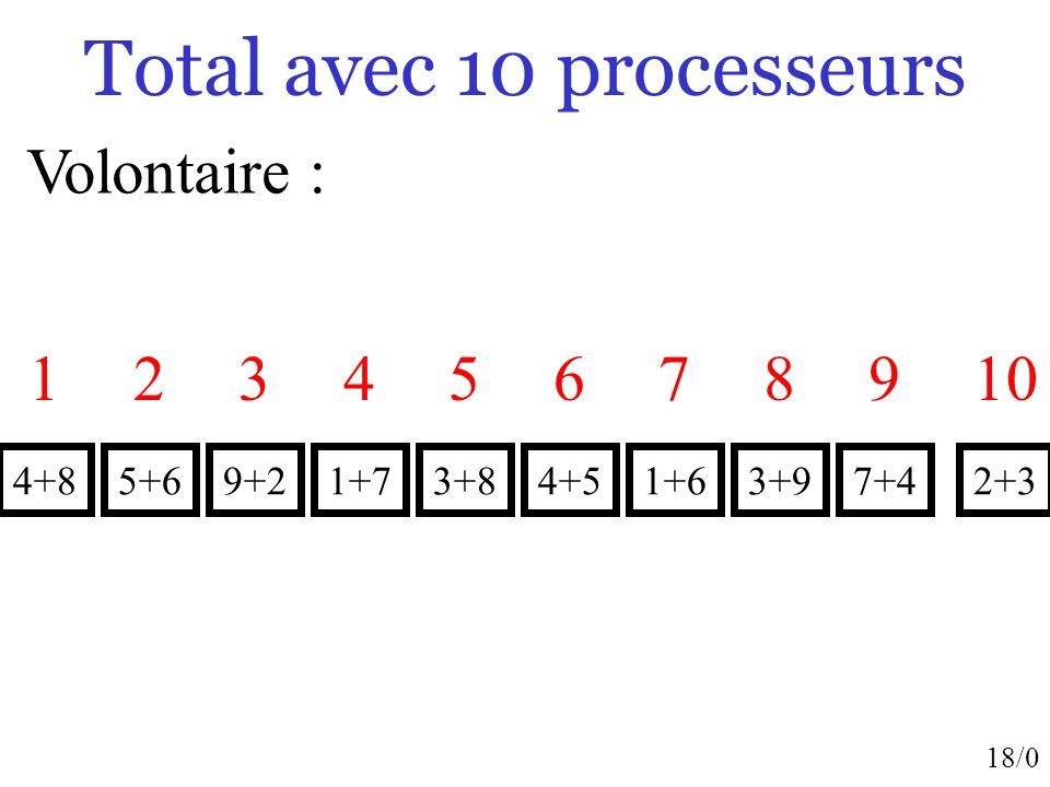 18/0 Total avec 10 processeurs Volontaire : 5+6 2 4+8 1 9+2 3 1+7 4 3+8 5 4+5 6 1+6 7 3+9 8 7+4 9 2+3 10