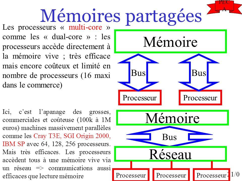 21/0 Mémoires partagées Processeur Mémoire Bus Processeur Bus Les processeurs « multi-core » comme les « dual-core » : les processeurs accède directem