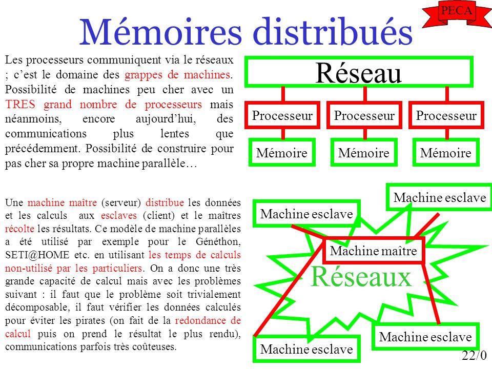 22/0 Mémoires distribués Processeur Mémoire Réseau Processeur Mémoire Processeur Mémoire Les processeurs communiquent via le réseaux ; cest le domaine