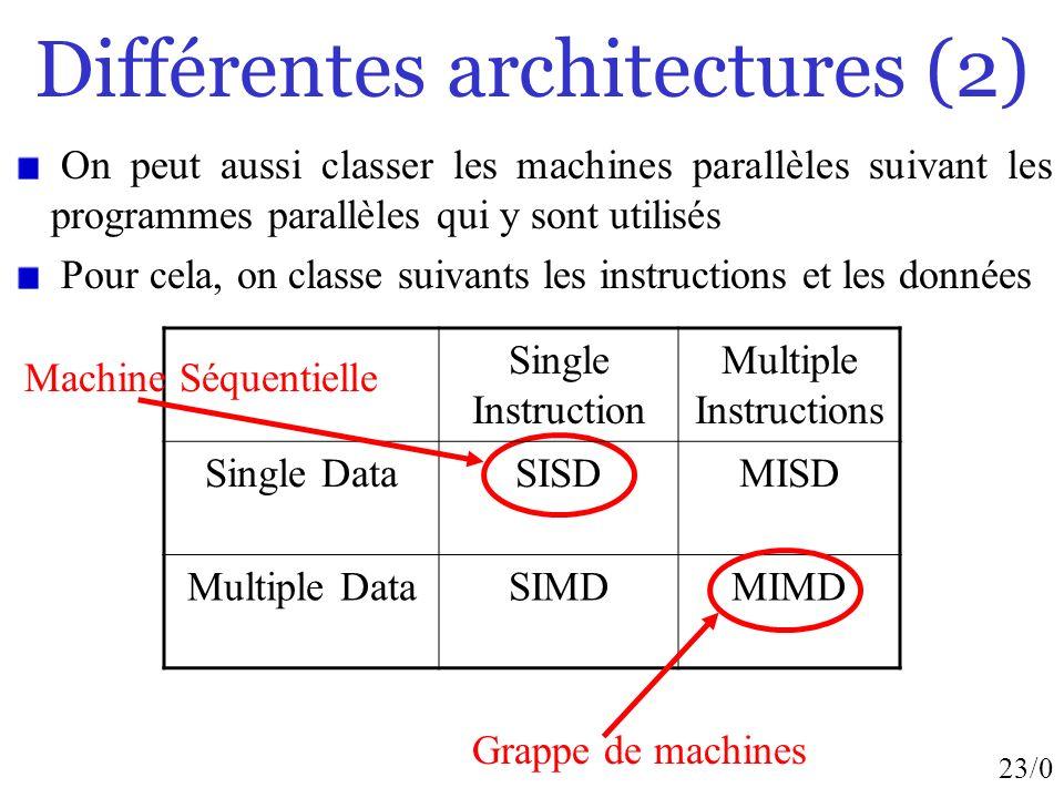 23/0 Différentes architectures (2) Single Instruction Multiple Instructions Single DataSISDMISD Multiple DataSIMDMIMD Machine Séquentielle On peut aus