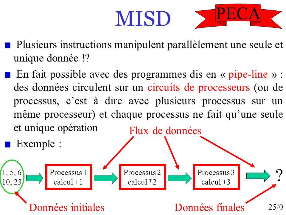 25/0 MISD Plusieurs instructions manipulent parallèlement une seule et unique donnée !? En fait possible avec des programmes dis en « pipe-line » : de