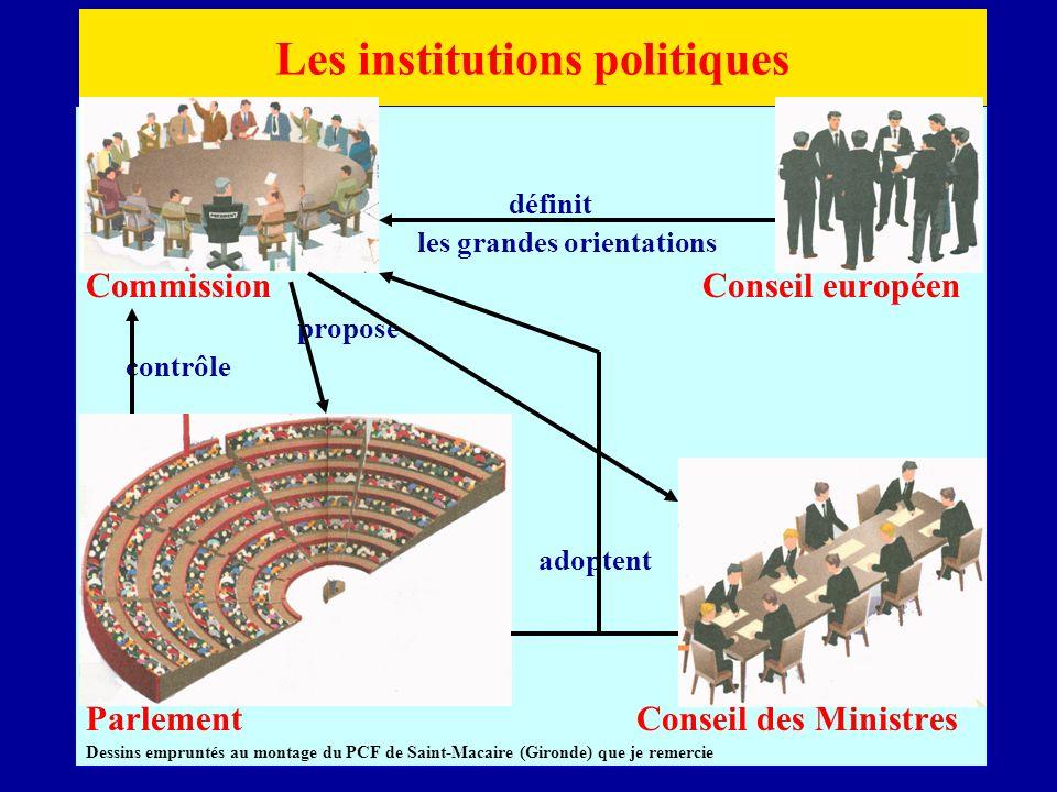 définit les grandes orientations Commission Conseil européen propose contrôle adoptent Parlement Conseil des Ministres Dessins empruntés au montage du PCF de Saint-Macaire (Gironde) que je remercie Les institutions politiques