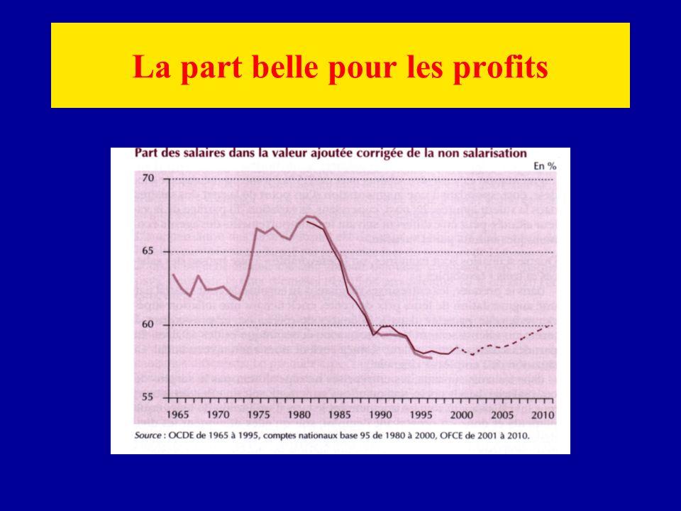 La part belle pour les profits