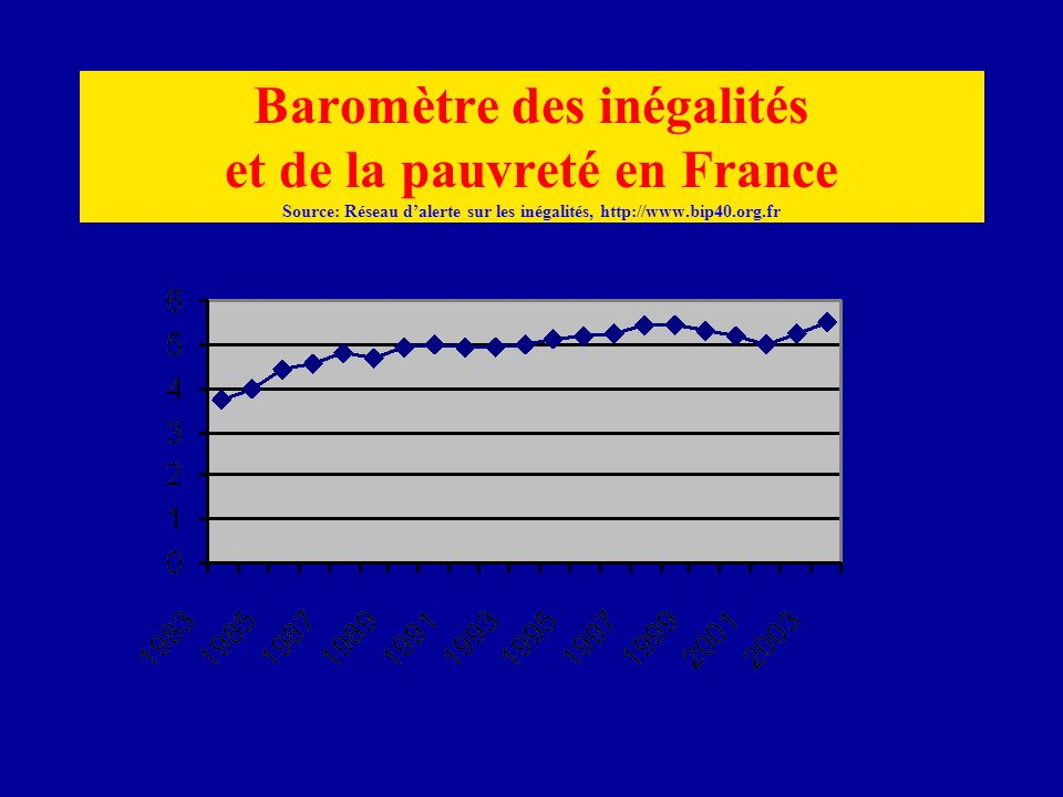 Baromètre des inégalités et de la pauvreté en France Source: Réseau dalerte sur les inégalités, http://www.bip40.org.fr