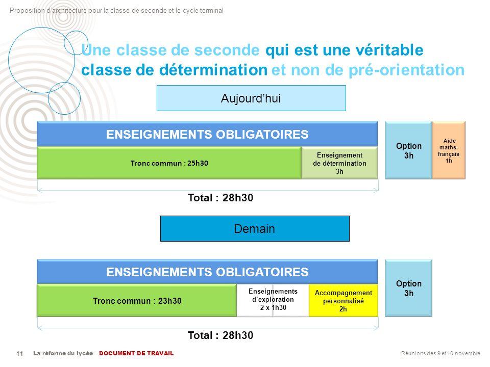 Proposition darchitecture pour la classe de seconde et le cycle terminal La réforme du lycée – DOCUMENT DE TRAVAIL 11 Une classe de seconde qui est un