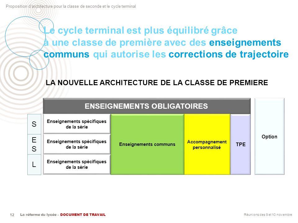 Proposition darchitecture pour la classe de seconde et le cycle terminal La réforme du lycée – DOCUMENT DE TRAVAIL 12 Le cycle terminal est plus équil
