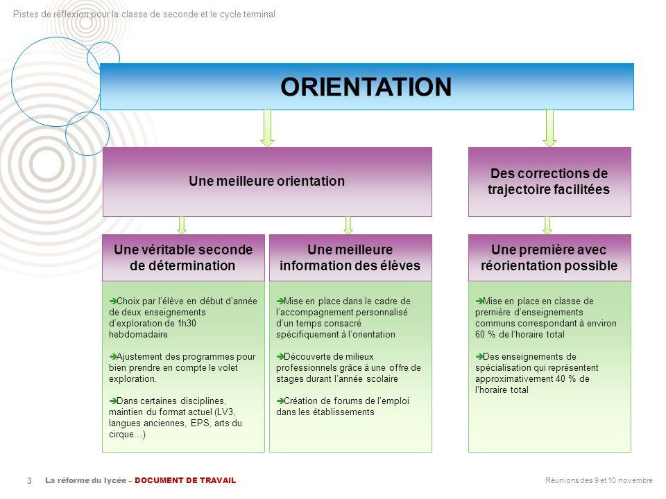 La réforme du lycée – DOCUMENT DE TRAVAIL Pistes de réflexion pour la classe de seconde et le cycle terminal 3 ORIENTATION Des corrections de trajecto