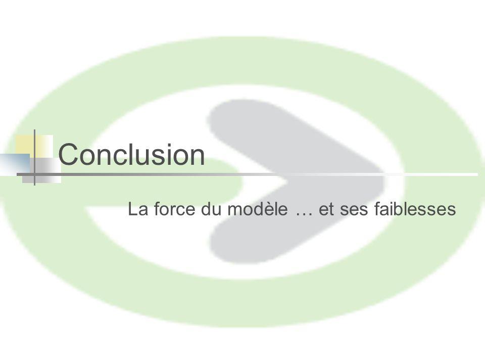 Conclusion La force du modèle … et ses faiblesses