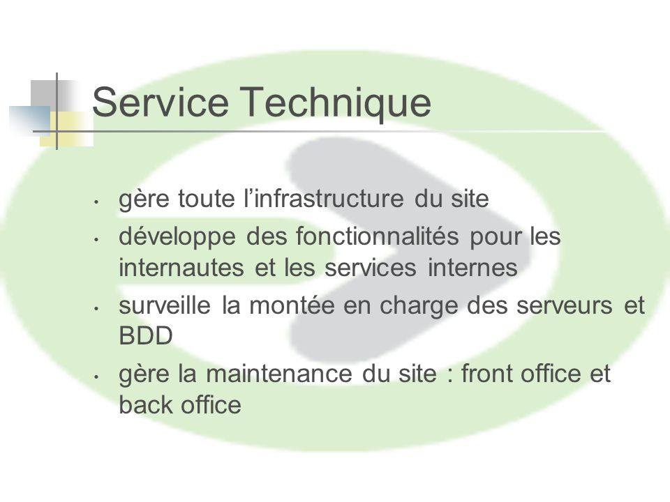 Service Technique gère toute linfrastructure du site développe des fonctionnalités pour les internautes et les services internes surveille la montée en charge des serveurs et BDD gère la maintenance du site : front office et back office