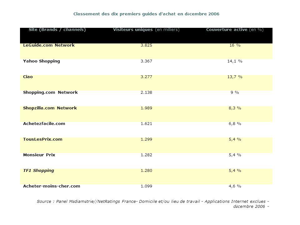 Classement des dix premiers guides d achat en d é cembre 2006 Site (Brands / channels)Visiteurs uniques (en milliers)Couverture active (en %) LeGuide.com Network3.82516 % Yahoo Shopping3.36714,1 % Ciao3.27713,7 % Shopping.com Network2.1389 % Shopzilla.com Network1.9898,3 % Achetezfacile.com1.6216,8 % TousLesPrix.com1.2995,4 % Monsieur Prix1.2825,4 % TF1 Shopping1.2805,4 % Acheter-moins-cher.com1.0994,6 % Source : Panel M é diam é trie//NetRatings France- Domicile et/ou lieu de travail - Applications Internet exclues - d é cembre 2006 -