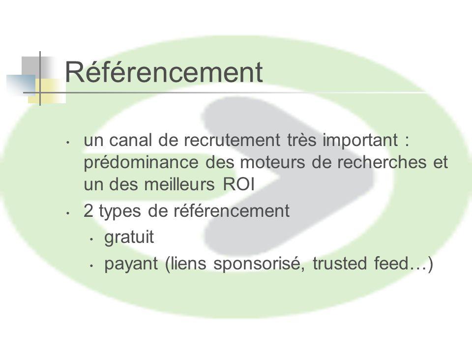 Référencement un canal de recrutement très important : prédominance des moteurs de recherches et un des meilleurs ROI 2 types de référencement gratuit payant (liens sponsorisé, trusted feed…)